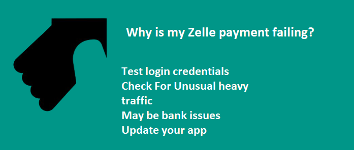 zelle login failure